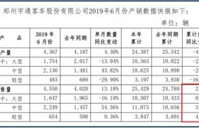 宇通客车上半年销量同比增长2.6% 稳健领跑客车行业